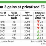 High Demands of Some Privatized EC in Singapore