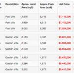 Victoria Park Villas Price