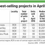 Sales of new private homes reduce in April by 11.6 Percent to 745 units