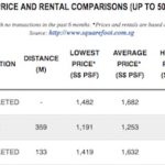 Commonwealth Towers Price