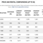 Siglap Residences Price Comparison
