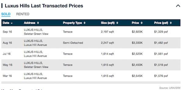 Luxus Hills Price