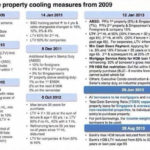 Property Cooling Measures to Stay