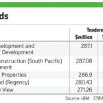Parc Botania will Boost Sing Holdings Revenue