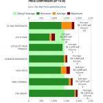 Liiv Residences Price