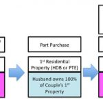 Property Decoupling