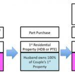 Property Decoupling